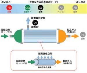 ASU向けガス純度計測のイメージ